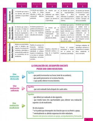 La evaluación del desempeño docente_Página_09
