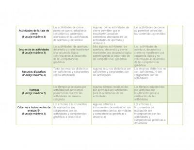 Rubrica para evaluar el plan de clase (2)