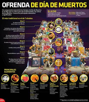 Altar día de los muertos infografia (1)