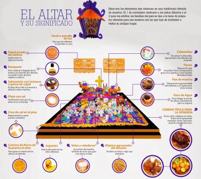 Altar día de los muertos infografia (2)