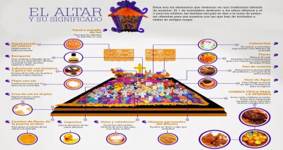 Altar día de los muertos infografia Portada