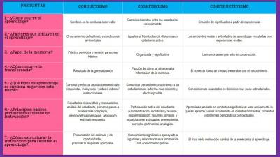 CUADRO RESUMEN COMPARATIVO DEL CONDUCTISMO, COGNITIVISMO Y CONSTRUCTIVISMO