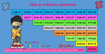 Tabla de multiplicar simplificada gran formato (1)