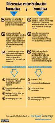 Diferencias entre evaluación formativa y sumativa.