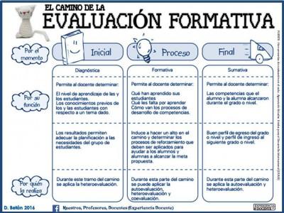 Instrumentos de Evaluación (3)