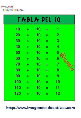 Tablas para dividir (10)