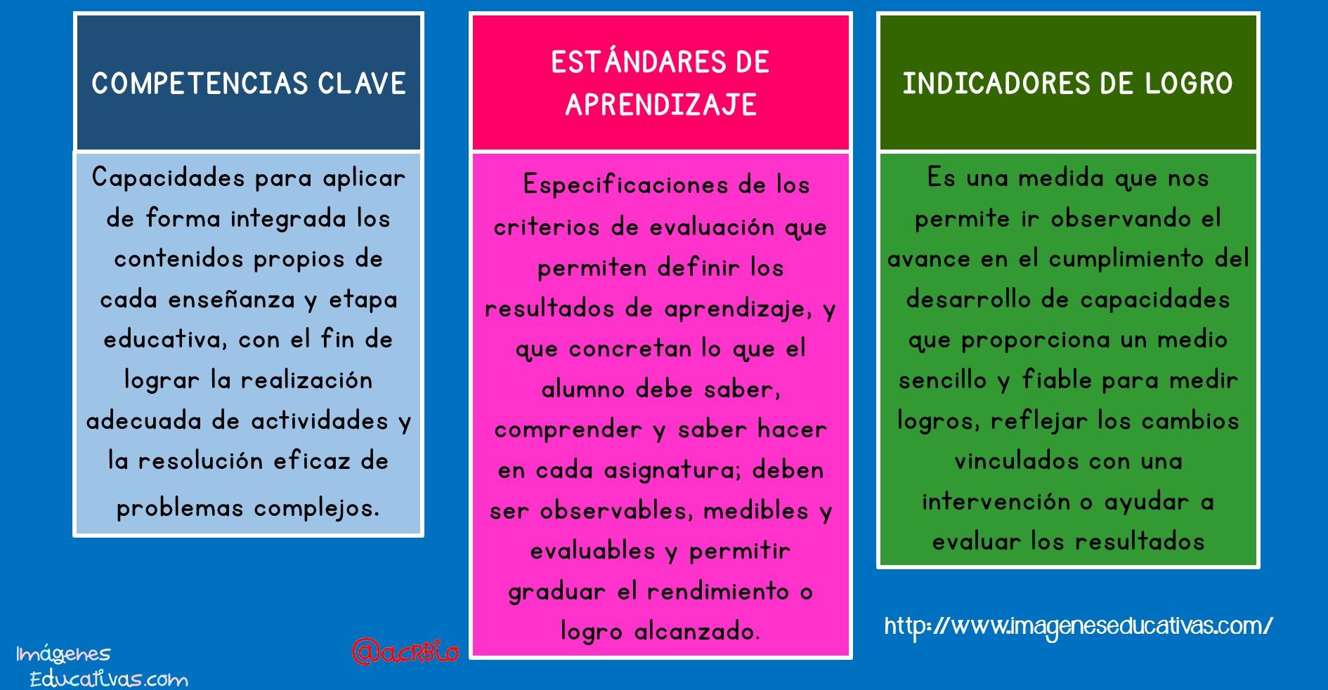 Competencias clave, estándares de aprendizaje e indicadores de logro ...