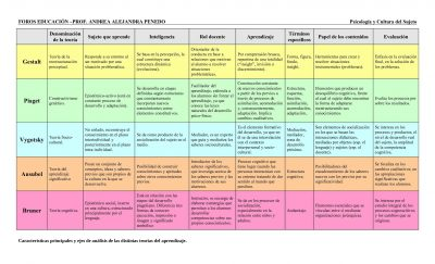 cuadro-comparativo-de-las-teorias-de-aprendizaje