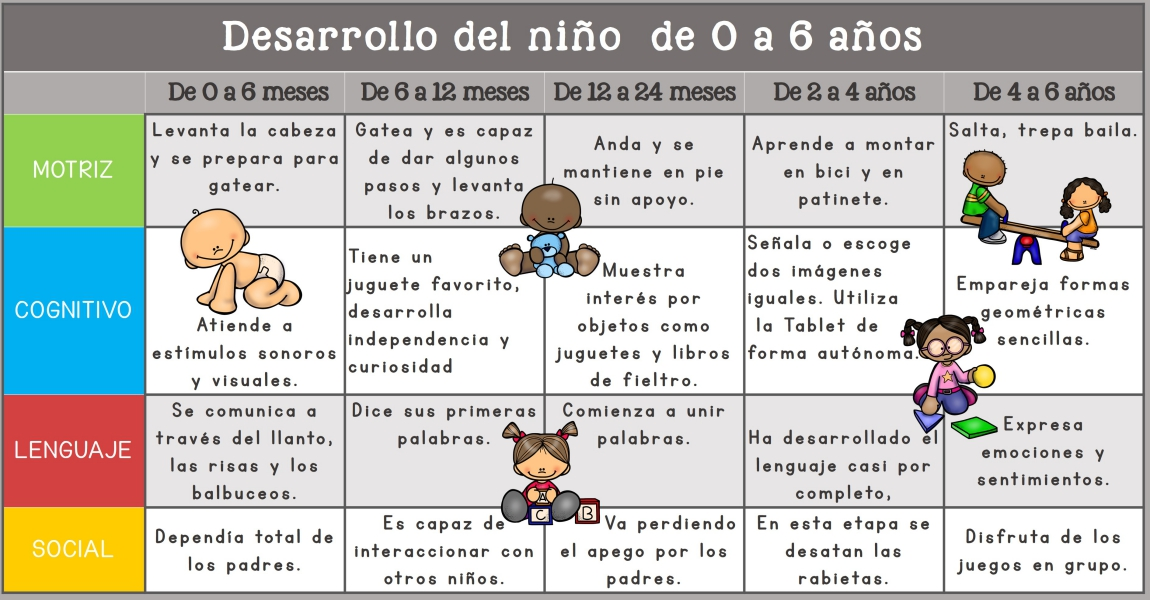Tabla Desarrollo Del Niño De 0 A 6 Años Imagenes Educativas