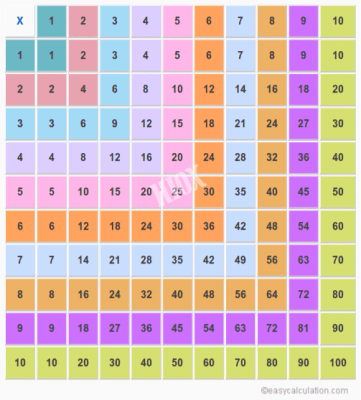 Tablas De Multiplicar 1 Al 50 Nuevo Formato Imagenes Educativas
