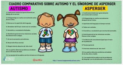 Cuadro Comparativo Entre Autismo Y Asperger Imagenes Educativas