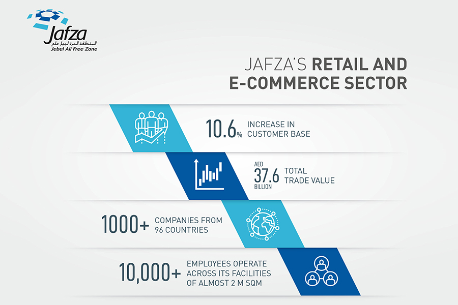 JAFZA records 10.6% growth in retail, e-commerce business