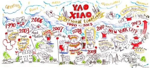 Yao's Timeline