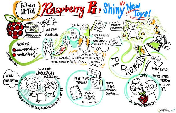 MakerFaire_NYC_Raspberry_Pi-M