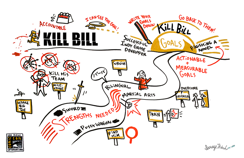 "imagethink graphic recording of uma thurman's character journey in kill bill. This illustration is of a road in a landscape going towards the sun (her goal). There's illustrations of a calendar, the bride from kill bill jumping with her samurai sword, the deadly viper squad with ""x's"" over their faces. Along the road are milestone markers showing the steps needed to achieve her goal: wiggle your big toe, find bill, train, survive. In the road are her strengths needed & tools: hitori hanzo sword, pussy wagon, bilingual, martial arts. There's a drawing of pai mei & her punching the wall."