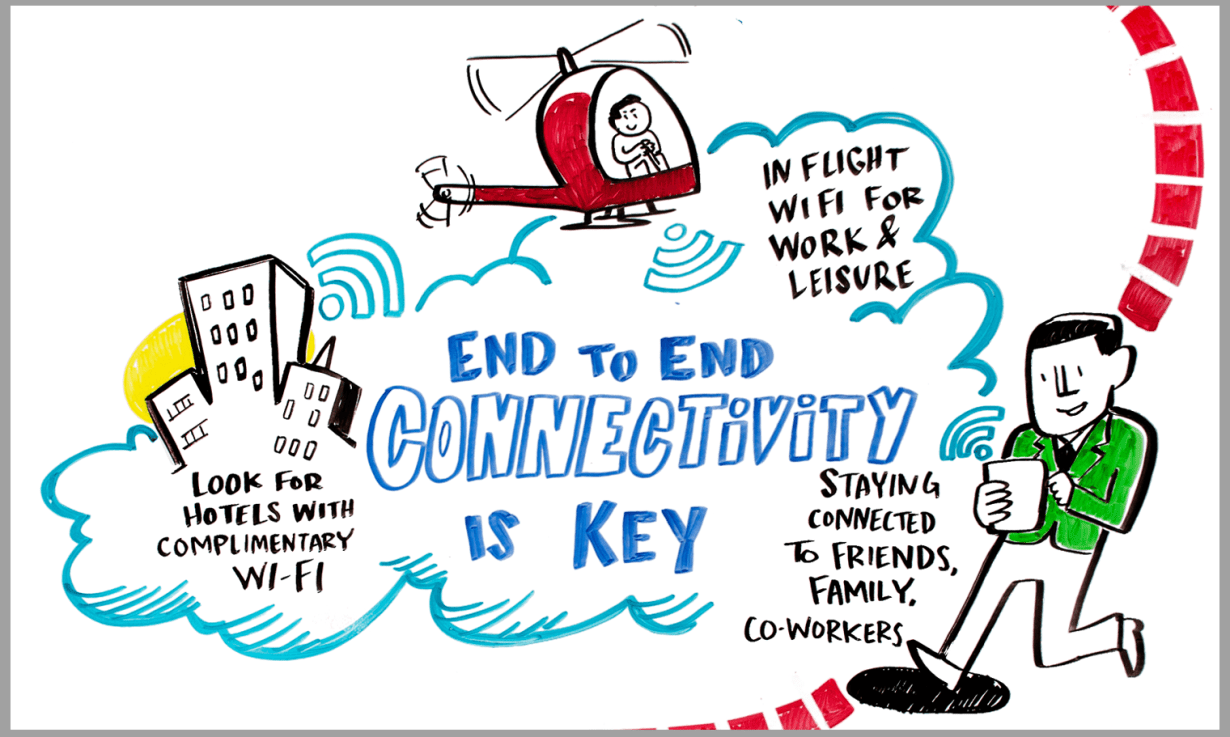 ImageThink created a large scale infographic for amex's 2016 GBTA trade show booth, which ignited engagement for conference attendees, including the importance of end to end connectivity for business travelers.