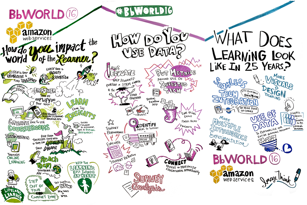 """ImageThink graphic recording, live illustration done for Blackboard BbWorld16 education conference. """"How do you impact the world of the learner?"""" was asked to attendees on day 1. Their responses are captured in infographics underneath the question. Drawing of a lightbulb, albert einstein, a rocket ship, a book opened, various technology, a computer, ipad, iphone, men & women succeeding, hands & feet reaching. """"How do you use data?"""" was asked on day 2, their responses are illustrated below the question: drawings of a pencil, a brain, metrics, analytics, a calculator, surveys, keeping connected. """"What does learning look like in 25 years?"""" is the third question, their responses are illustrated below: seamless tech integration, more visuals & design, use of data, lightbulbs, innovation."""