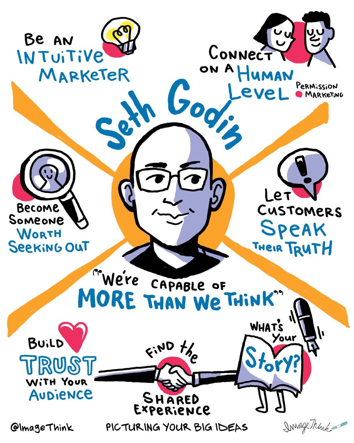 Seth Godin LinkedIn Podcast sketchnote imagethink