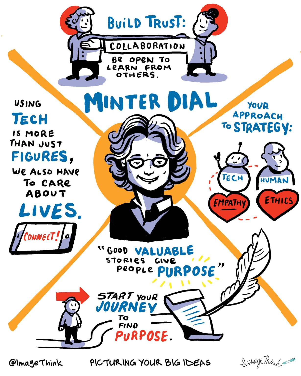 minter dial, sketchnotes, infographics, sophisticated marketer podcast, imagethink