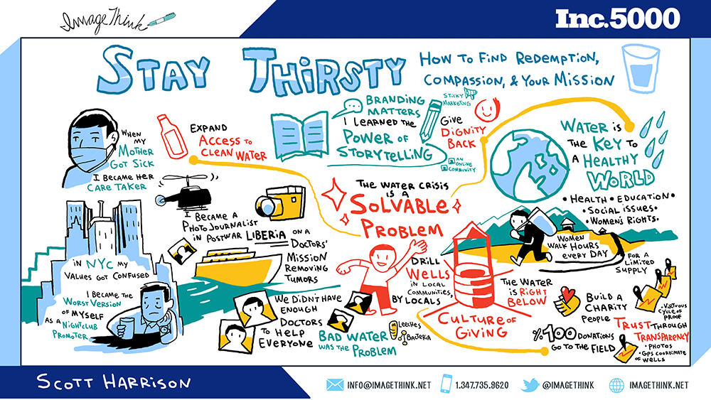 insights from Scott Harrison, founder of Charity:Water, illustrated through digital graphic recording by imagethink