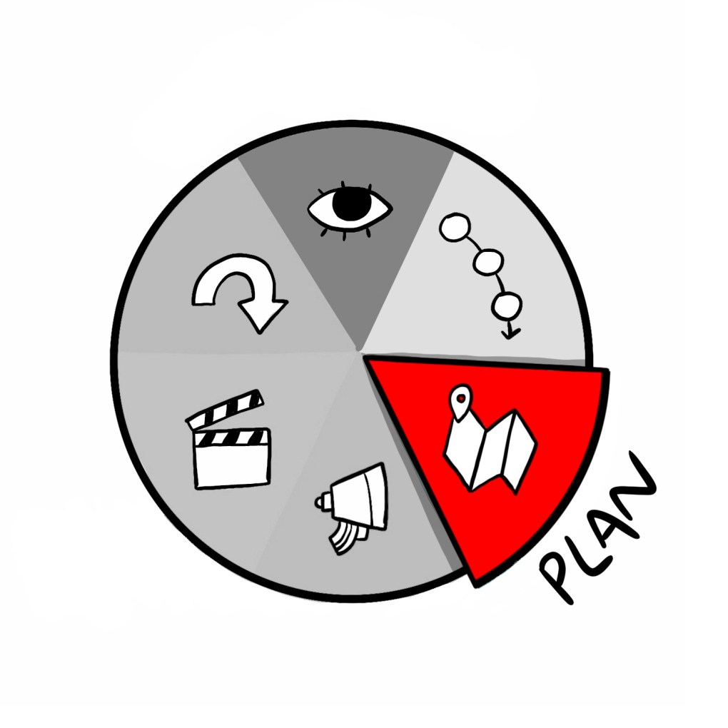 The Plan Phase of The ImageThink Method™ is when concrete action items and owners are established.