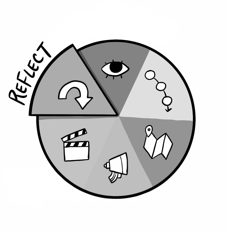 The Reflect Phase of The ImageThink Method™  is where look back and measure the effectiveness of a finished project or initiative.