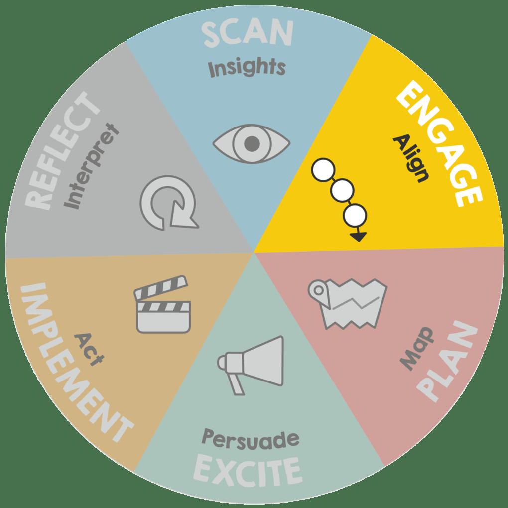 Graphic of ImageThink Method - Engage phase