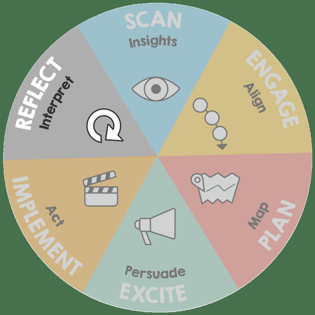 Graphic of ImageThink Method - Reflect phase