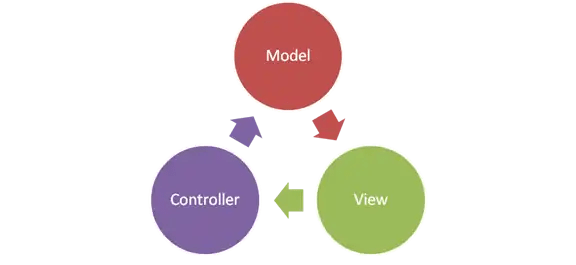 En Imaginae utilizamos la arquitectura de software MVC (model-view-controller) para definir desarrollos modulables y fácilmente escalables.