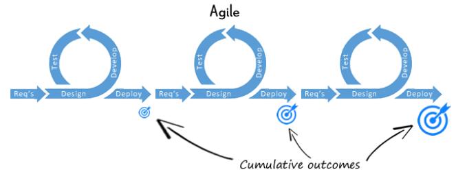 Resultado de imagen de agile programming