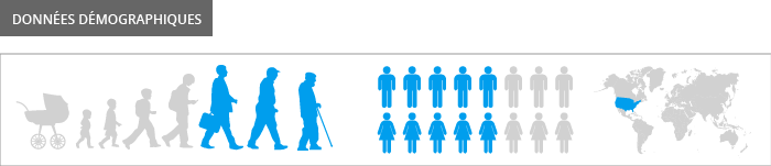 données démographiques Evia