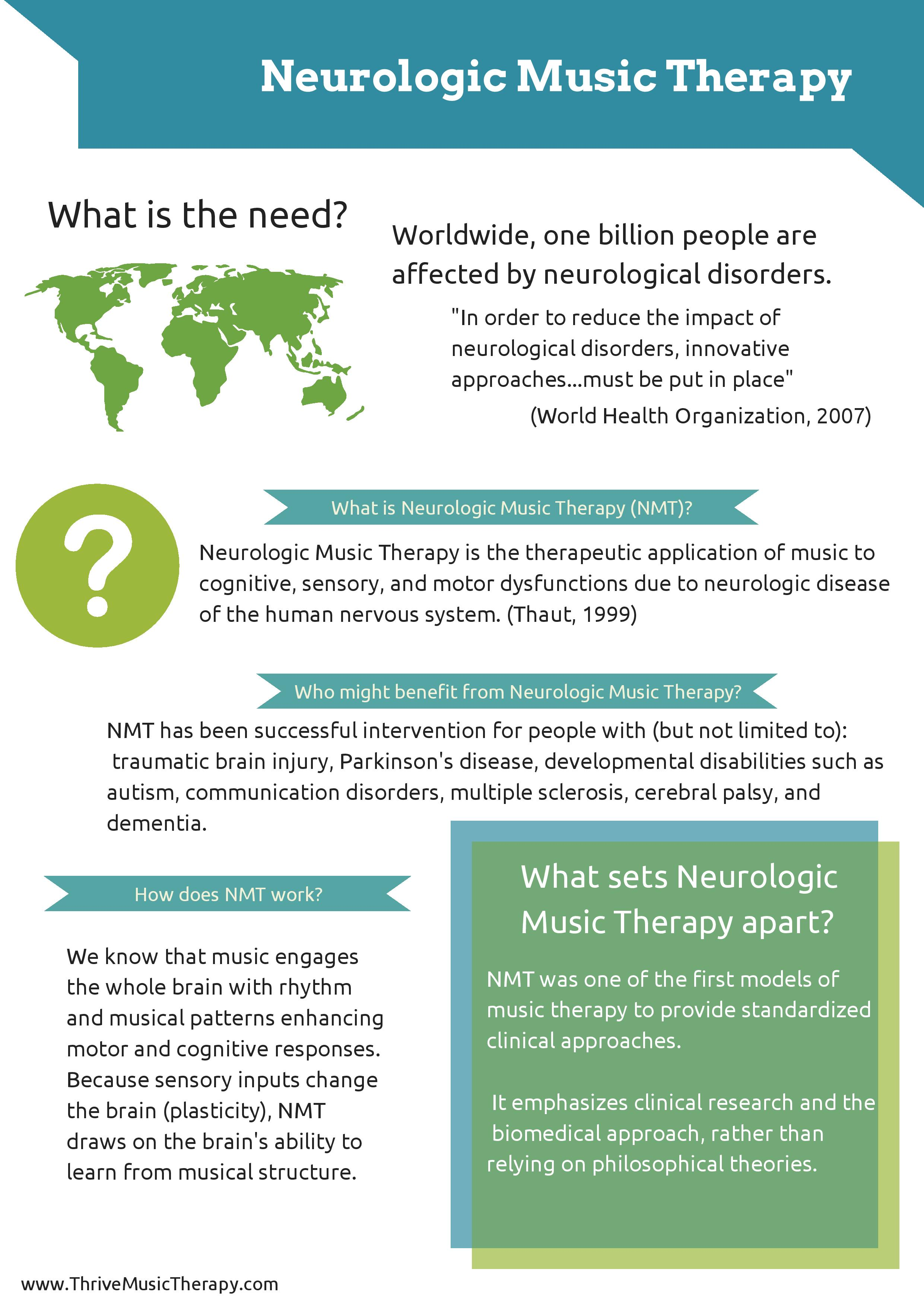 Neurologic Music Therapy Infographic I M A Music Therapist