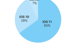 iOS-11-adoption-rate