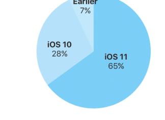 iOS-11-adoption-rate