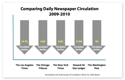 Chart comparing daily newspaper circulation