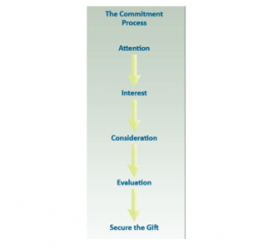 The planned giving commitment process