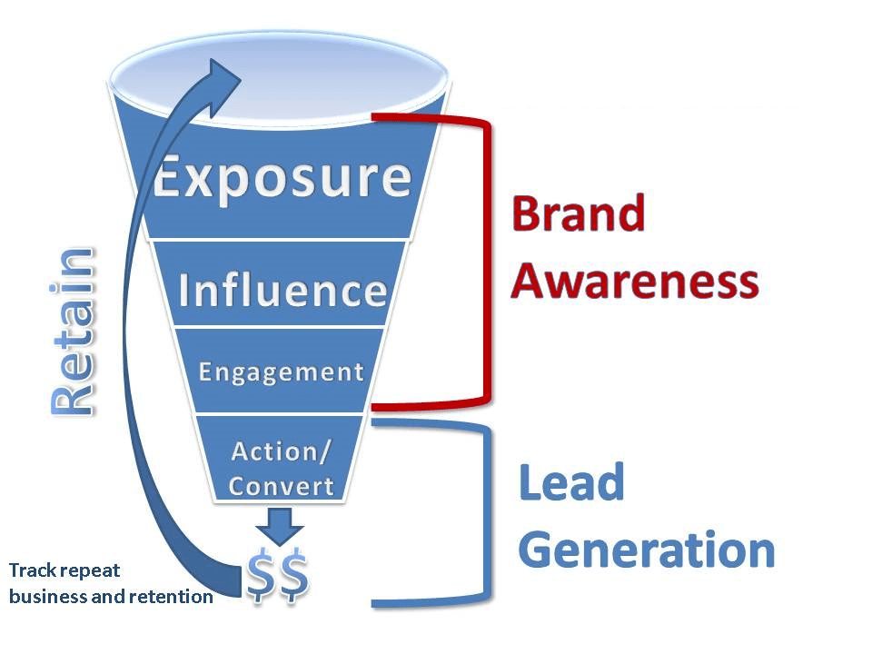 Increased visibility will ultimately increase your leads