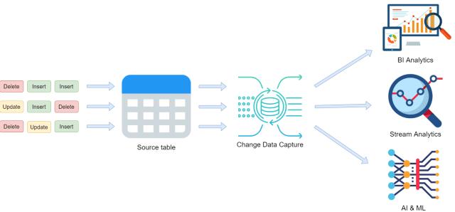CDC's role in modern data architecture