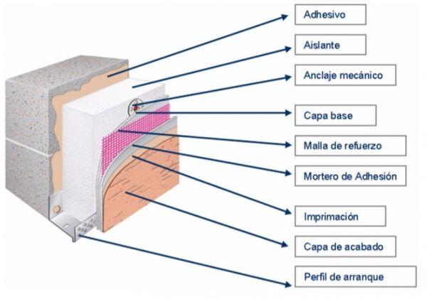sistema SATE para exteriores