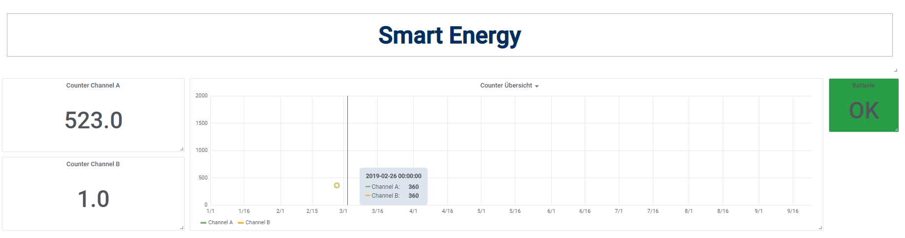 Smart Energy Dashboard
