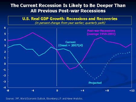 2009 IMF Projection of Deeper Recession than originally expected