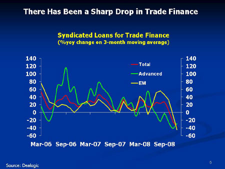 Charts on trade finance, syndicated loans, and bond issuance