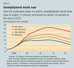 Unemployment and stimuli