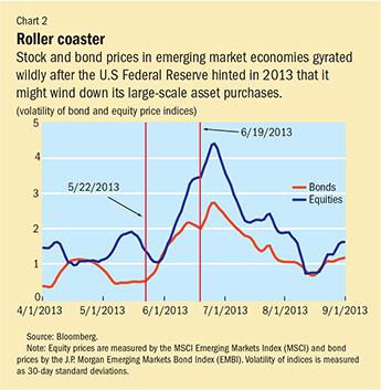 Chart 2. Roller coaster