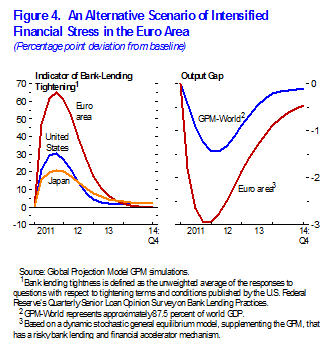 Figure 4. An Alternative Scenario of Intensified Financial Stress in the Euro Area