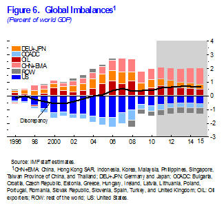 Figure 6. Global Imbalances
