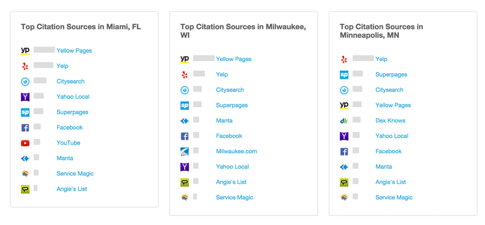 Top Citation Sources