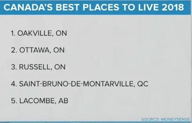 Melhores Cidades para se morar no Canadá em 2018; Ranking;