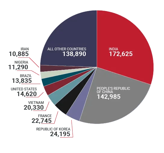 Gráfico dos estudantes internacionais no Canadá por país