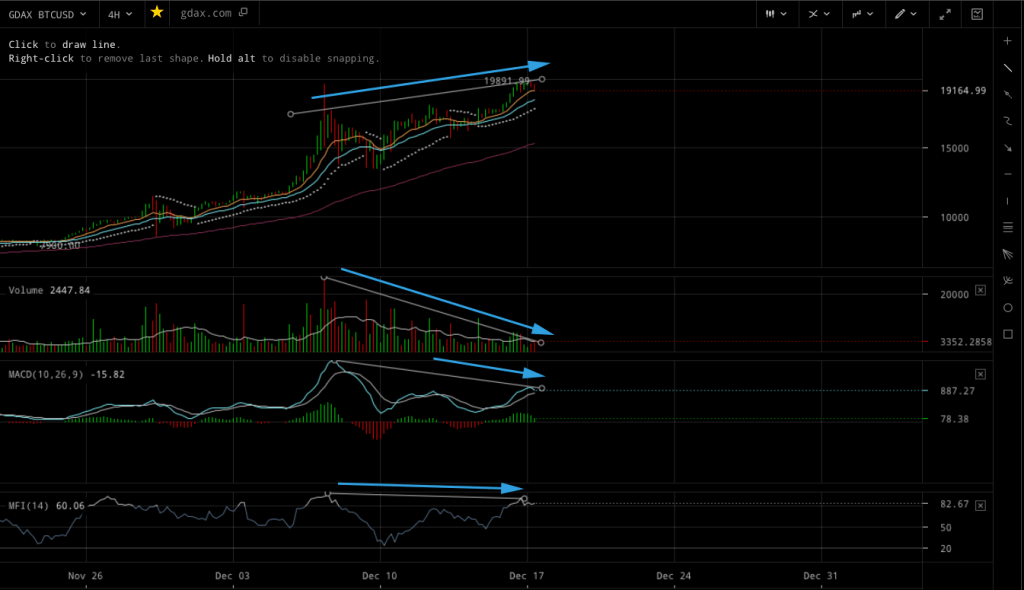 bitcoin 4 hour price chart showing potential divergence pattern dec 17 2017